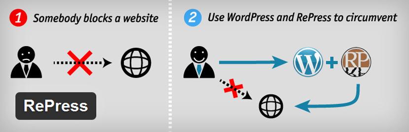 wordpress prepress proxy surf