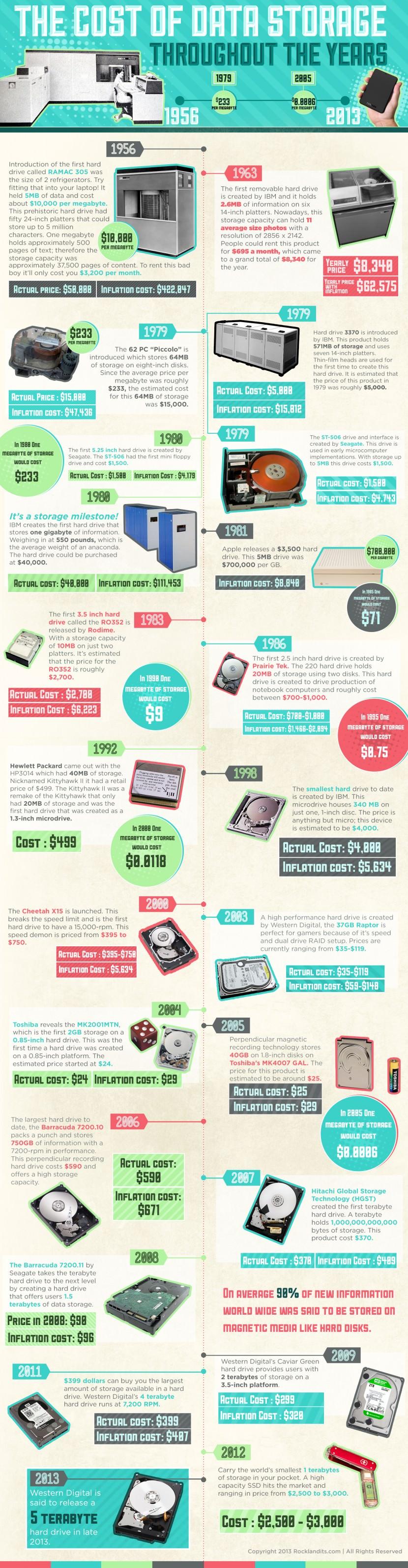 data storage prices infographic