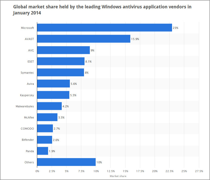 antivirus application vendors in January 2014, this includes both free ...