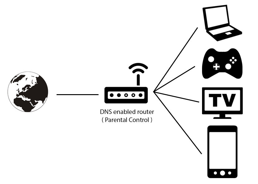 dns router Free DNS Parental Control For XBox, PlayStation, iPhone, iPad And More