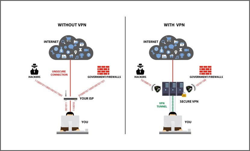with without vpn Best VPN Servers In China For Access Facebook, YouTube And Twitter
