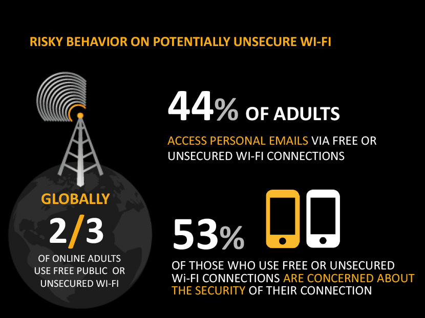 Risky behavior on potentially unsecured Wi-Fi. 44% of adults access personal emails via free or unsecured Wi-Fi connections. 53% of those use free or unsecured Wi-Fi connections are concerned about the security of their connection. Globally, 2/3 of online adults use free public or unsecured Wi-Fi.