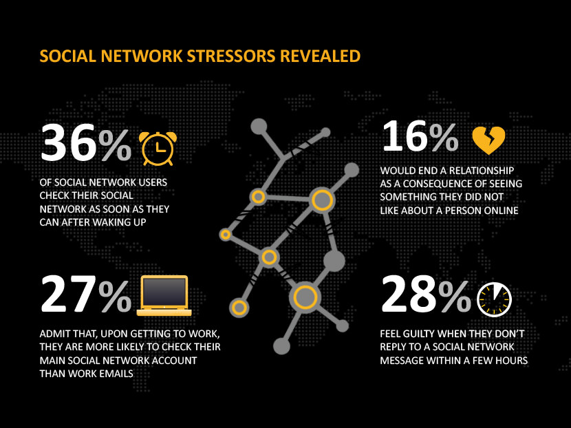 Social network stressors revealed, 36% of social network uses check their social network a soon as they an after waking up. 16% would end a relationship as a consequences of seeing something they did not like about a person online. 27% admit that, upon getting to work, they are more likely to check their main social network account than work emails. 28% feel guilty when they don't reply to a social network message within a few hours.