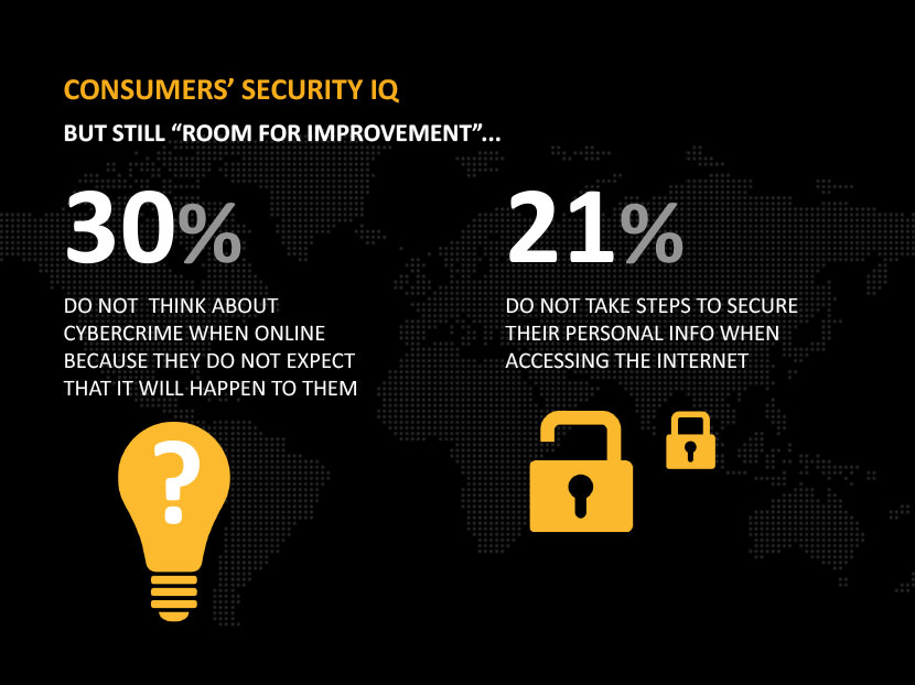 But still 'Room for Improvements' - 30% do not think about cybercrime when online because they do not expect that it will happen to them. 21% do not take steps to secure their personal info when accessing the internet.