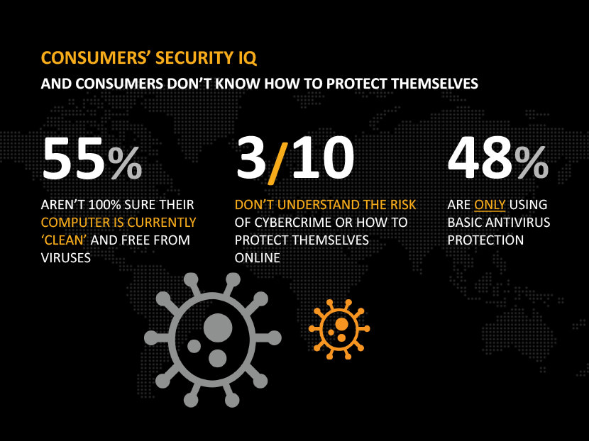 and consumers don't know how to protect themselves. 55% aren't 100% sure their computer is currently clean and free from viruses. 3/10 don't understand the risk of cybercrime or how to protect themselves online. 48% are only using basic antivirus protection.
