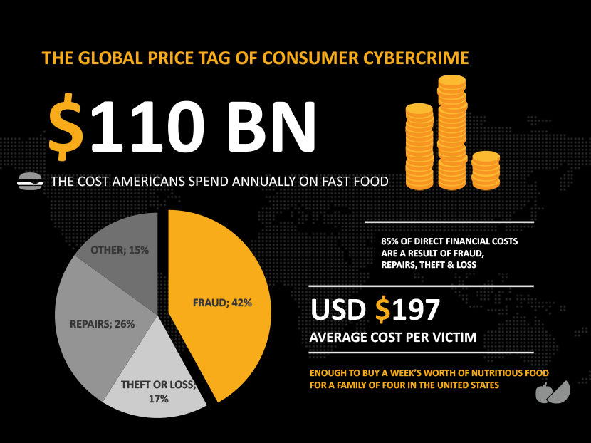 S110 Billion - The cost Americans spend annually on fast food. 85% of direct financial costs are a result of fraud, repairs, theft & loss. USD197 average cost per victim, enough to buy a week's worth of nutritious food for a family of four in the United States.