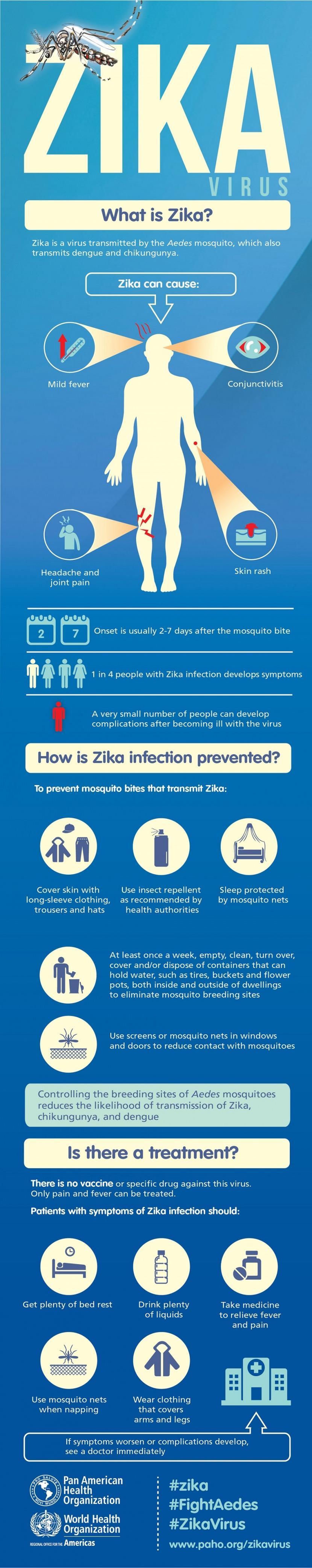 anti zika mosquito virus information