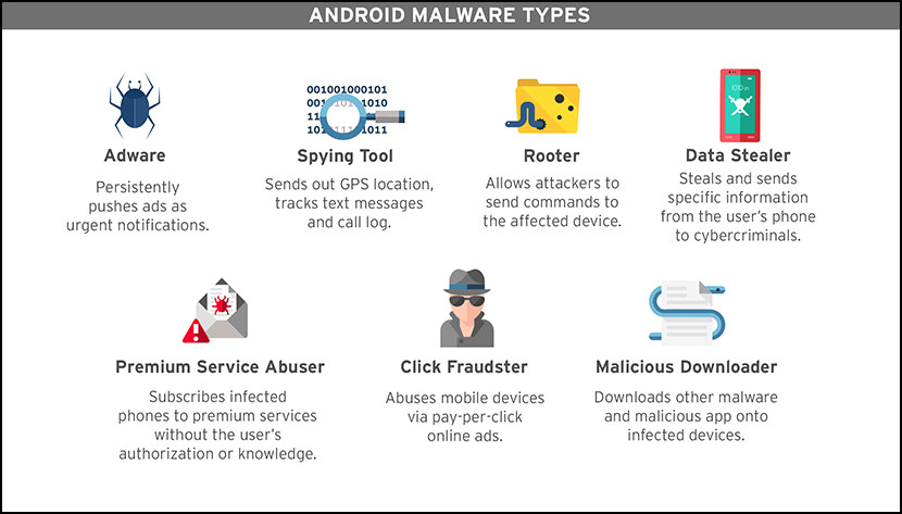7 types of malware virus google android