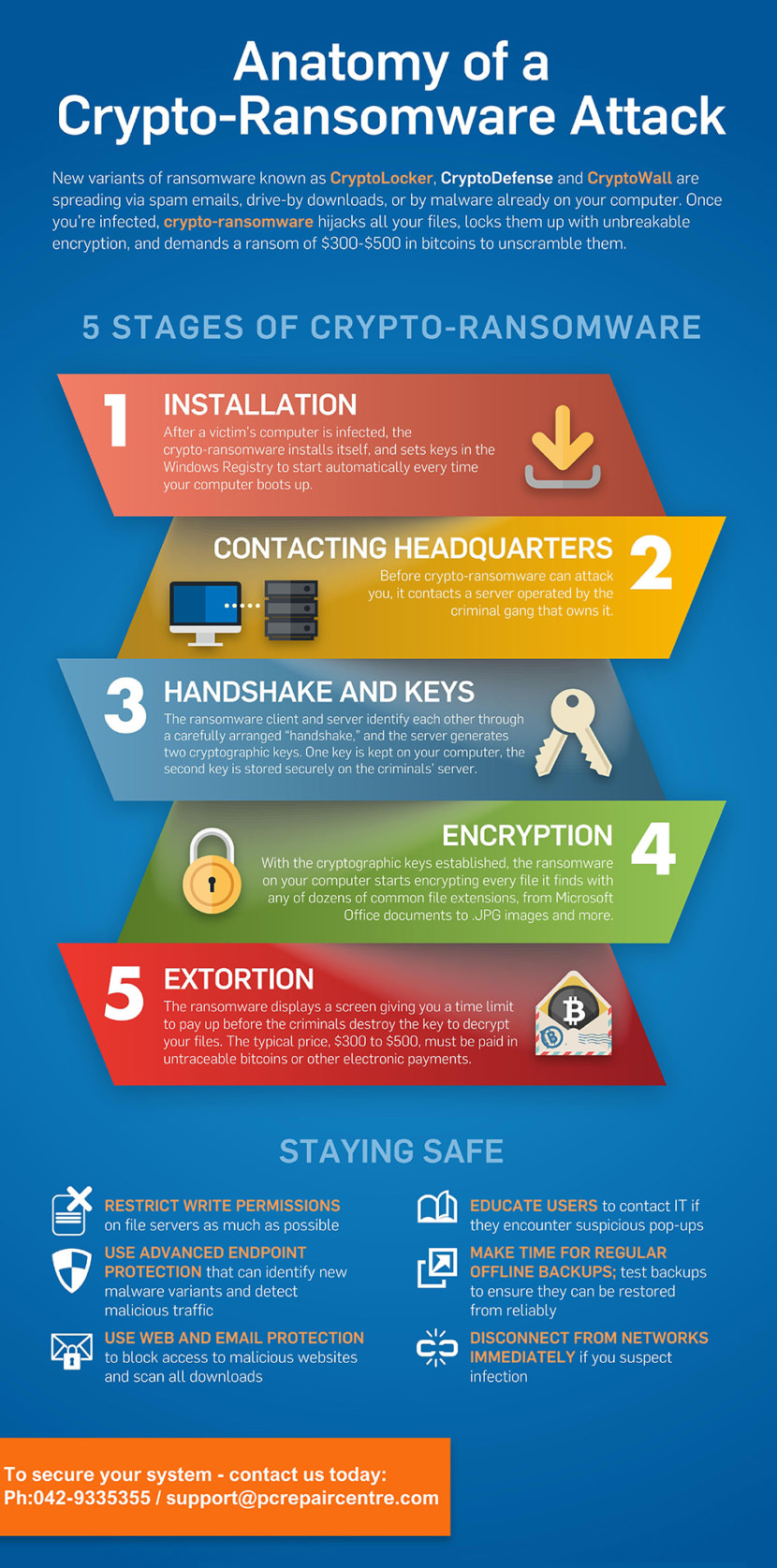 How Ransomware Works - 5 Stages of Crypto-Ransomware