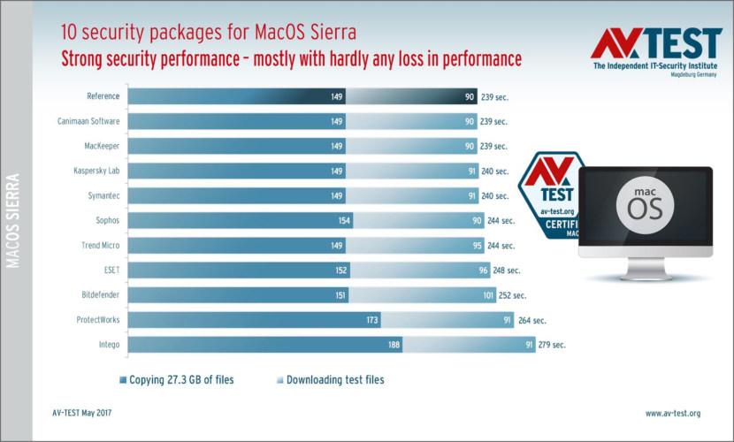 mac antivirus performance detection benchmark review