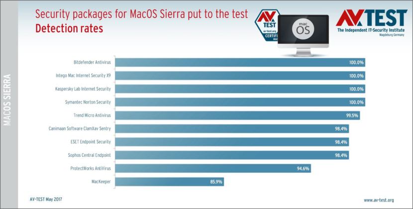 mac antivirus performance detection benchmark review