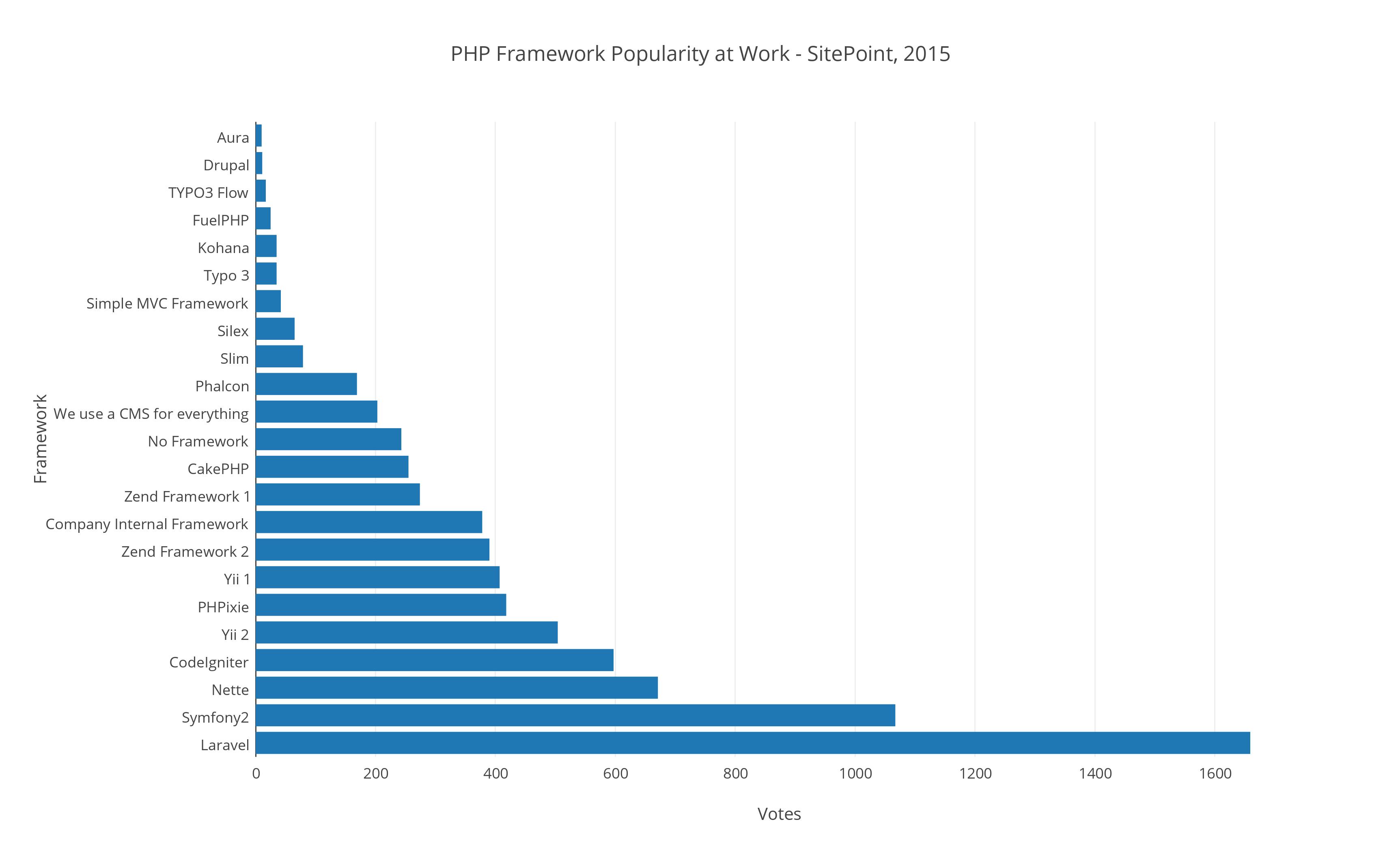 lightweight php framework